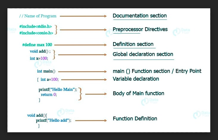 مهجية كتابة برنامج في لغة البرمجة سي c